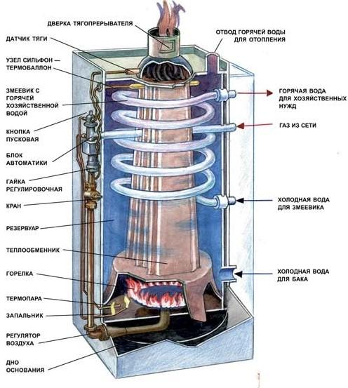 агв отопление как выбрать