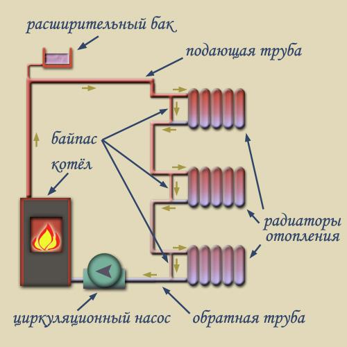 настенные газовые котлы отопления отзывы