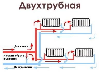 монтаж батареи отопления своими руками