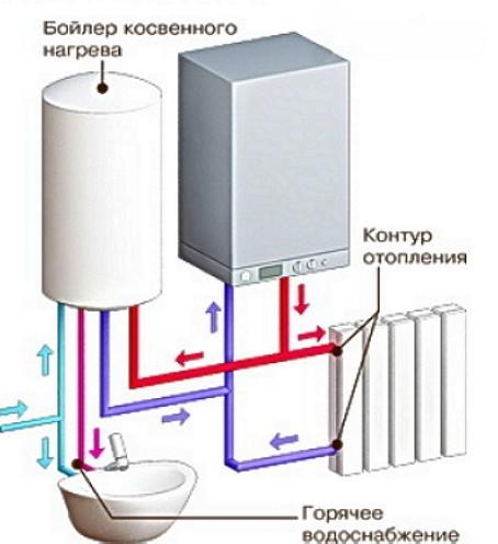 газовые двухконтурные котлы