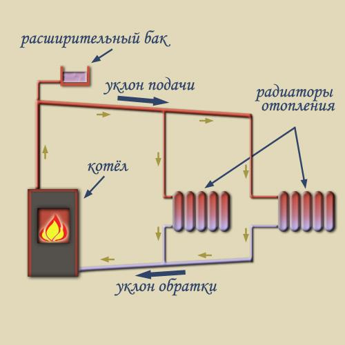 газовый настенный котел отопления