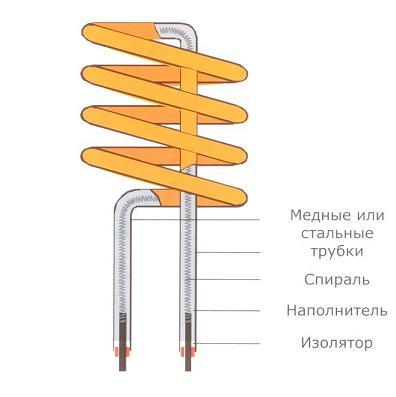 электротены для батарей отопления