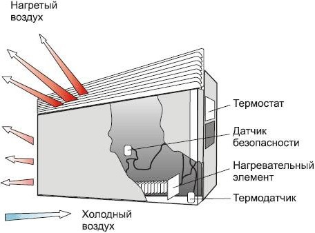 конвекционное отопление частного дома