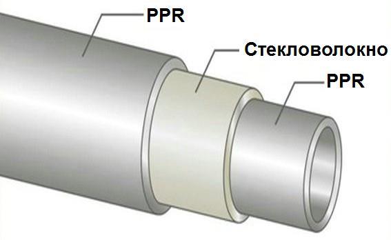 трубы полипропиленовые для отопления диаметры