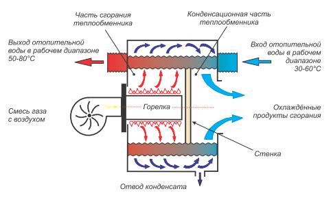 низкотемпературная система отопления