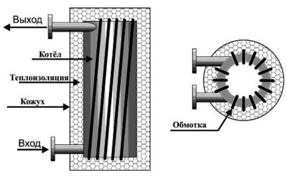 инверторы для котлов отопления