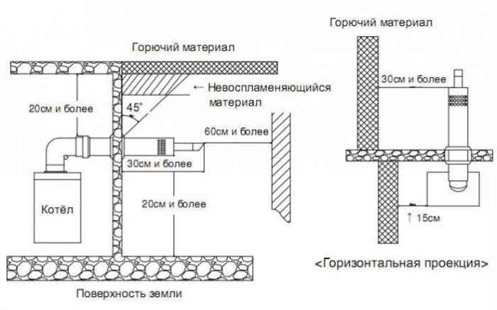 отопительные настенные газовые котлы
