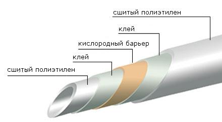 трубы пнд для отопления