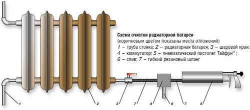 как промыть батареи отопления