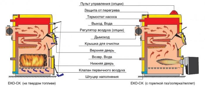 электрогазовый котел отопления