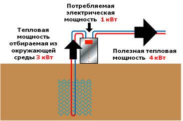 отопление тепловой насос