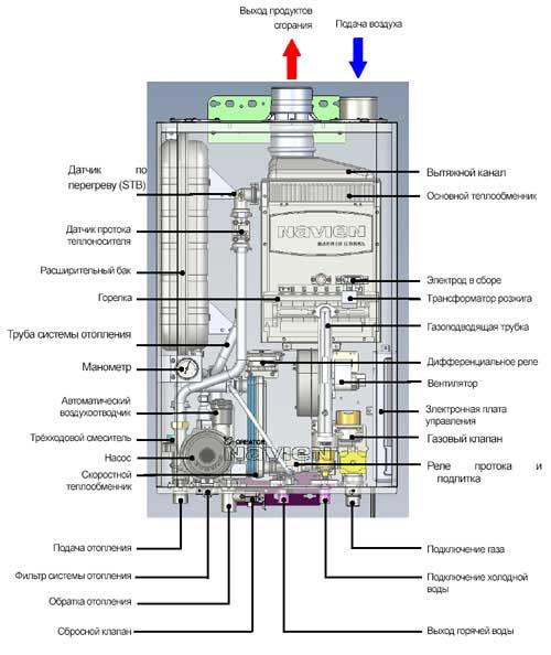 котлы газовые настенные двухконтурные